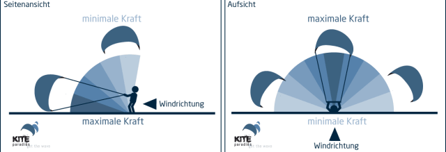 Grafische Darstellung vom Windfenster