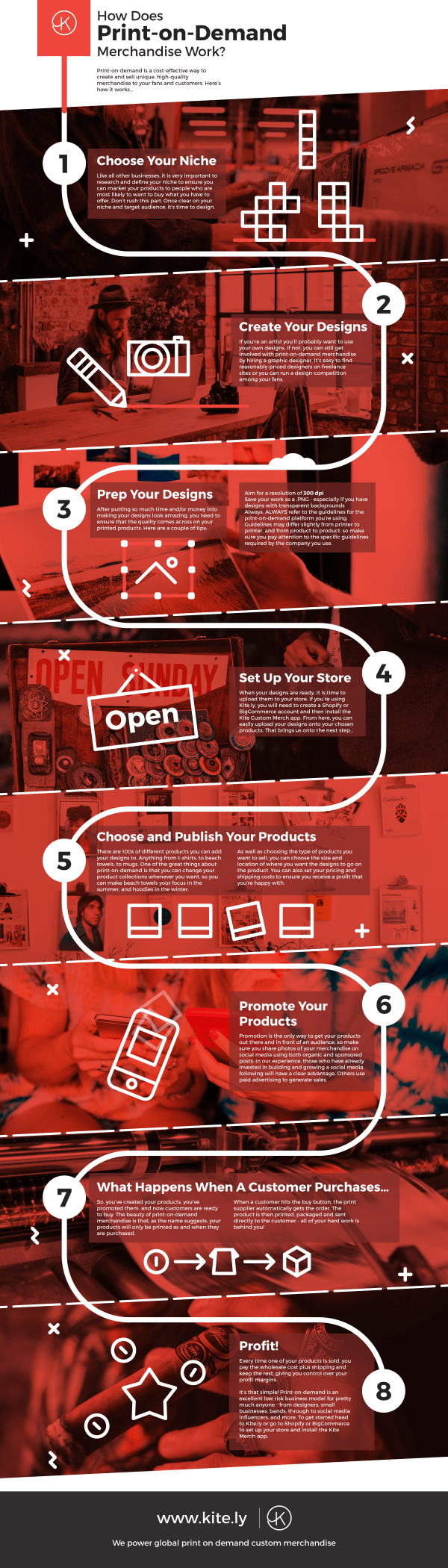 Infographic: How Print on Demand Works?