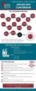 Applied Epic Conversion Infographic