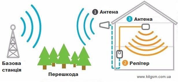 Принцип роботи підсилювача сигналу стільникового зв'язку