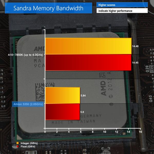 AMD Athlon 5350 (Kabini AM1 Platform) FS1b APU Review (w/ Sapphire R7 240 Low Profile) | KitGuru - Part 6