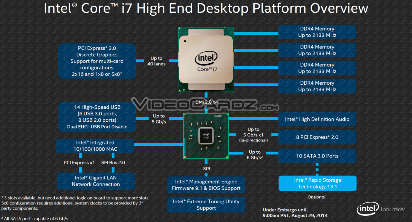 computer architecture block diagram 2004 klr 650 wiring prices of intel core i7 'haswell-e' chips revealed   kitguru