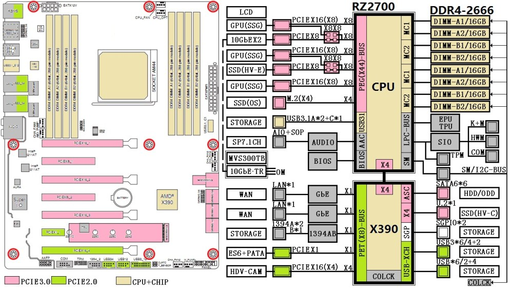 medium resolution of the x390 chipset transfers a lot of circuitry to the cpu package while providing 16 lane pcie 2 0 connectivity for a range of storage high bandwidth