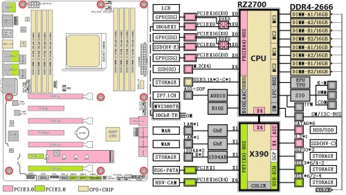 small resolution of the x390 chipset transfers a lot of circuitry to the cpu package while providing 16 lane pcie 2 0 connectivity for a range of storage high bandwidth