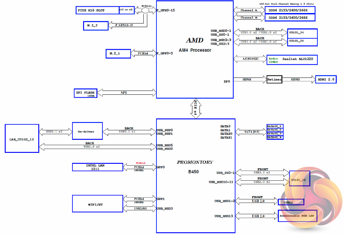 hight resolution of the block diagram provides a useful overview of how asus has provisioned available bandwidth from the cpu and b450 chipset interestingly the second m 2