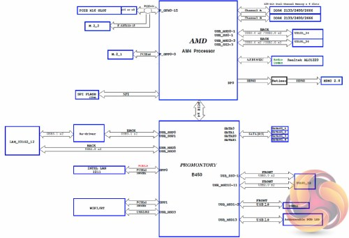 small resolution of the block diagram provides a useful overview of how asus has provisioned available bandwidth from the cpu and b450 chipset interestingly the second m 2
