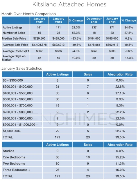 Kitsilano_Vancouver_Attached_Houses_Real_Estate_Statistics_Ben_Chimes