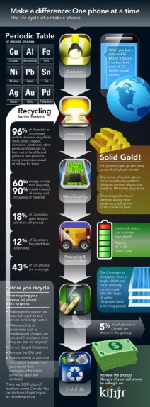 Kijiji-Mobile-Phone-Infographic