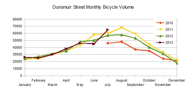 Dunsmuir Street Monthly Bicycle Volume
