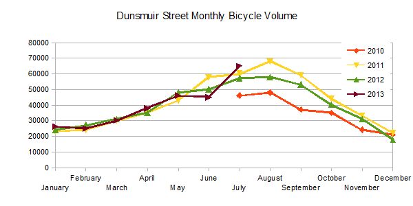 Dunsmuir Street Monthly Bicycle Volume