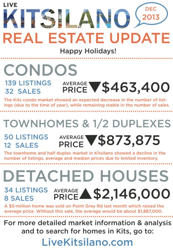 livekitsilano_real_estate_update