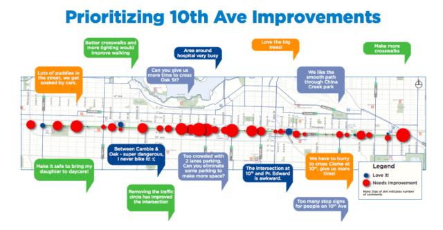 10th Avenue Corridor Project