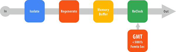 spdif restoration process - Restoring the Waveform and eliminates all jitter