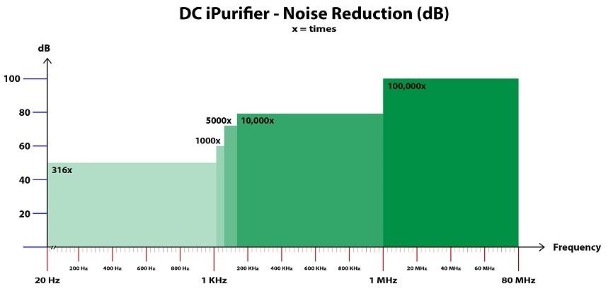 ifi audio dcipurifier charts dc ipurifier