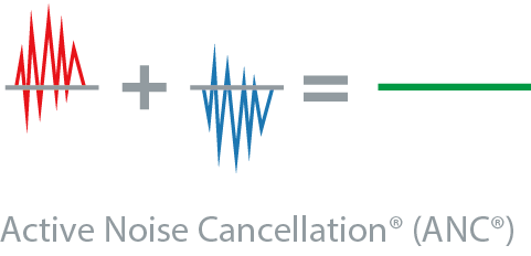 ifi audio dcipurifier cancellation chart