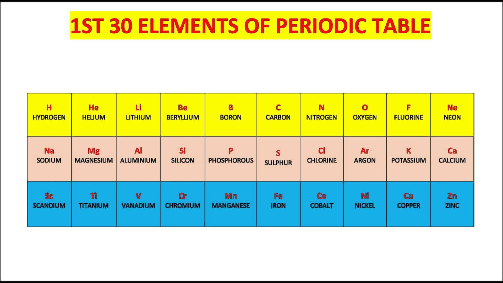 14 Helpful Periodic Table Flash Cards