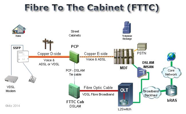 bt vdsl wiring diagram trailer with brakes kitz - fttc fibre broadband