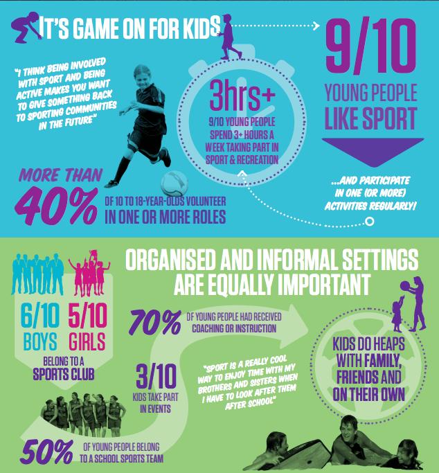 Source: Sport New Zealand