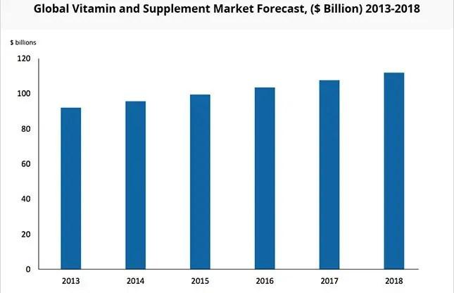 global-vitamin-supplement-market-growth
