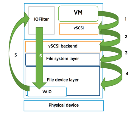 VMware Encryption Chart - vmware-encryption-chart