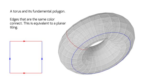 torus diagram 1 600x338 - The Infinity Puzzle