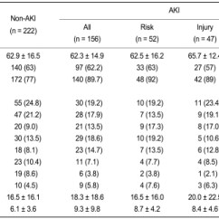 Sofa Score Mortality Pdf Furniture With Chaise Lounge The Risk Factors And Outcome Of Acute Kidney Injury In ...