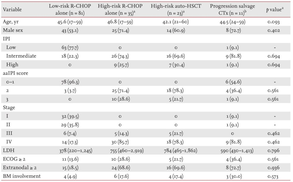 medium resolution of characteristics of diffuse large b cell lymphoma patients stratified according to aaipi score elevated ldh level and stage iii to iv and final treatment