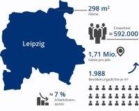 Leipzig - Koengeter & Krekow Immobilien Leipzig