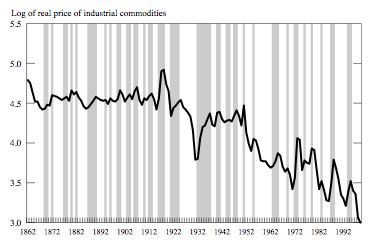 Commodity Prices 140 Years