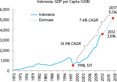 Indonesia Transitioning Potential Into Reality Kkr