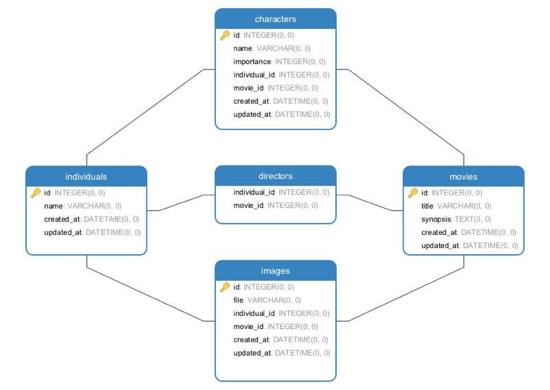 Example's Database
