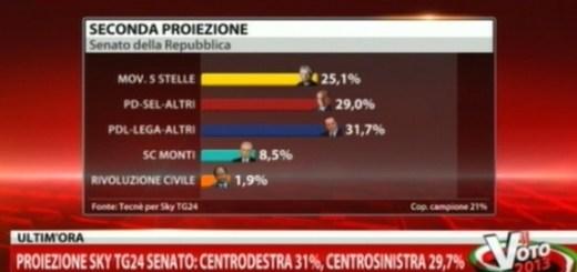 Schermata SkyTG24 seconda proiezione votazioni senato della repubblica voto 2013