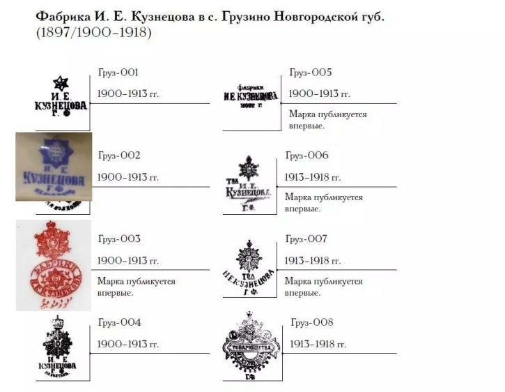 клейма-фабрики-кузнецова-село-грузино-новогородской-губ-1897-1918