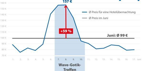 Übernachtungspreise steigen zum Wave-Gotik-Treffen um 59 Prozent