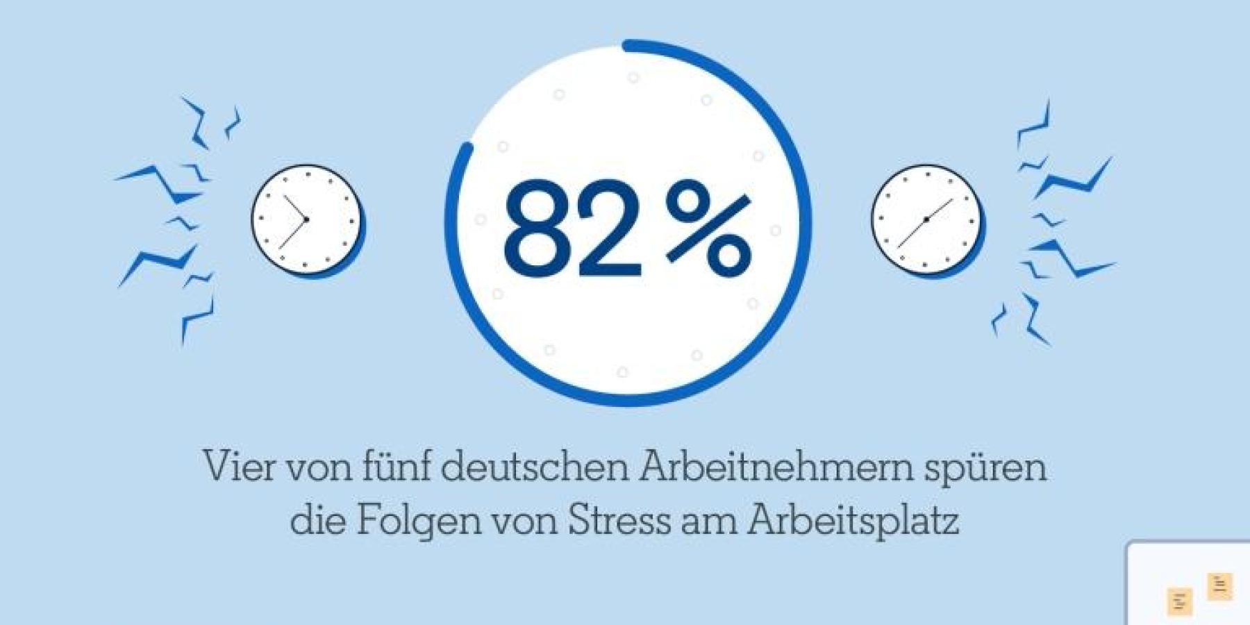 Stress in der Arbeit raubt 40 Prozent der Deutschen Arbeitnehmer den Schlaf