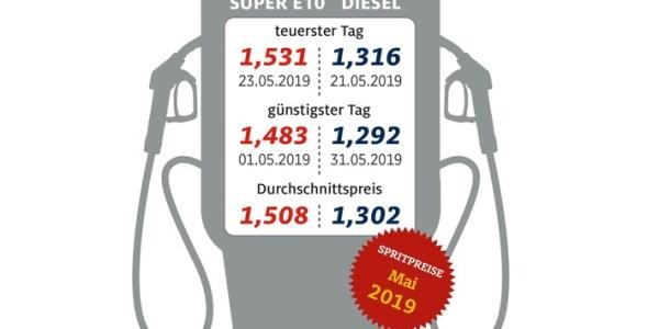 Kraftstoffpreise mit neuem Jahreshöchststand