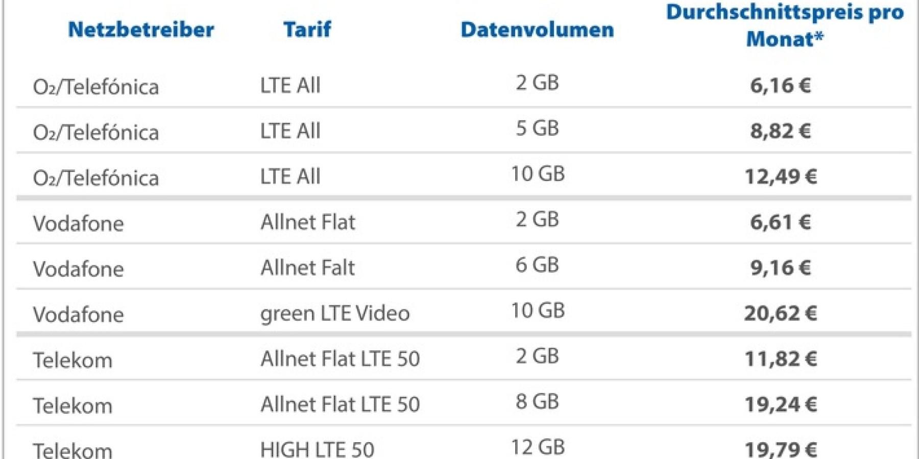 3G-Abschaltung: Das sollten Mobilfunkkunden jetzt beachten