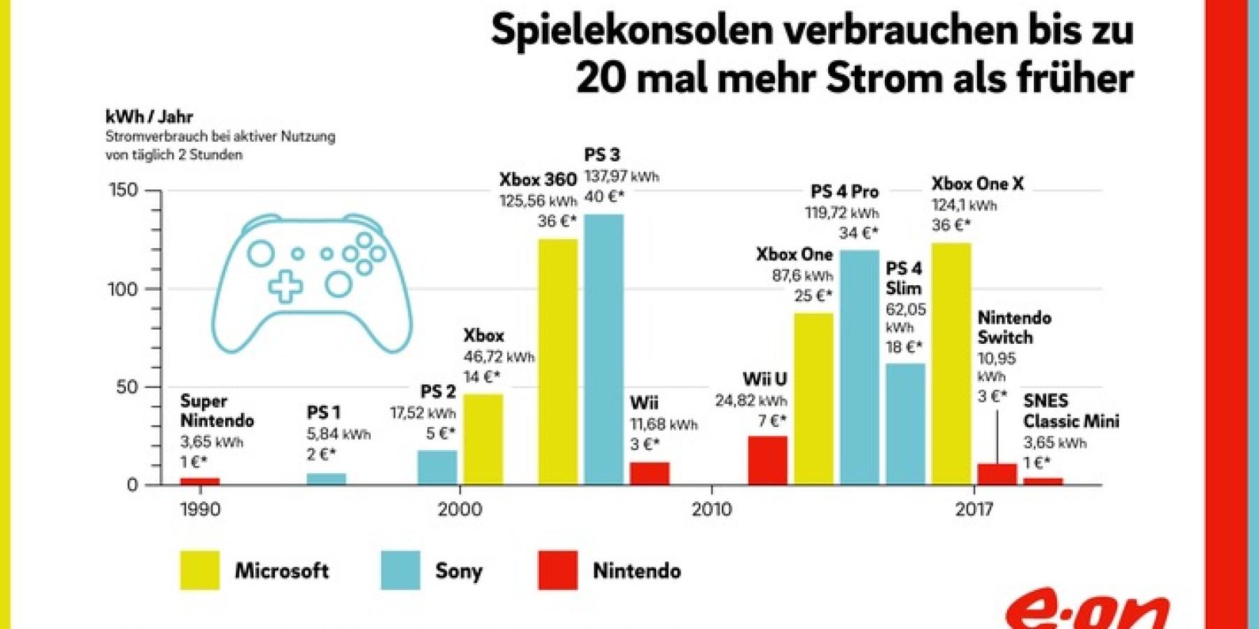 Spielekonsolen verbrauchen bis zu 20 mal mehr Strom als früher