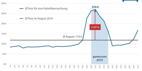 Gamescom: Videospielemesse lässt Hotelpreise in Köln deutlich steigen