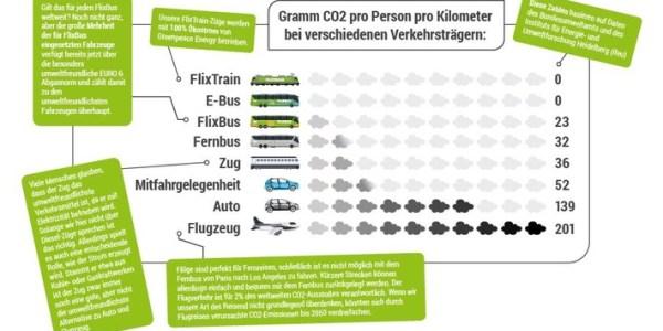 FlixMobility visiert bis 2030 Klimaneutralität an