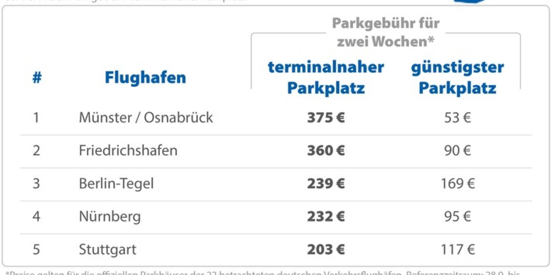 Parken direkt am Terminal kostet bis zu 375 Euro für zwei Wochen