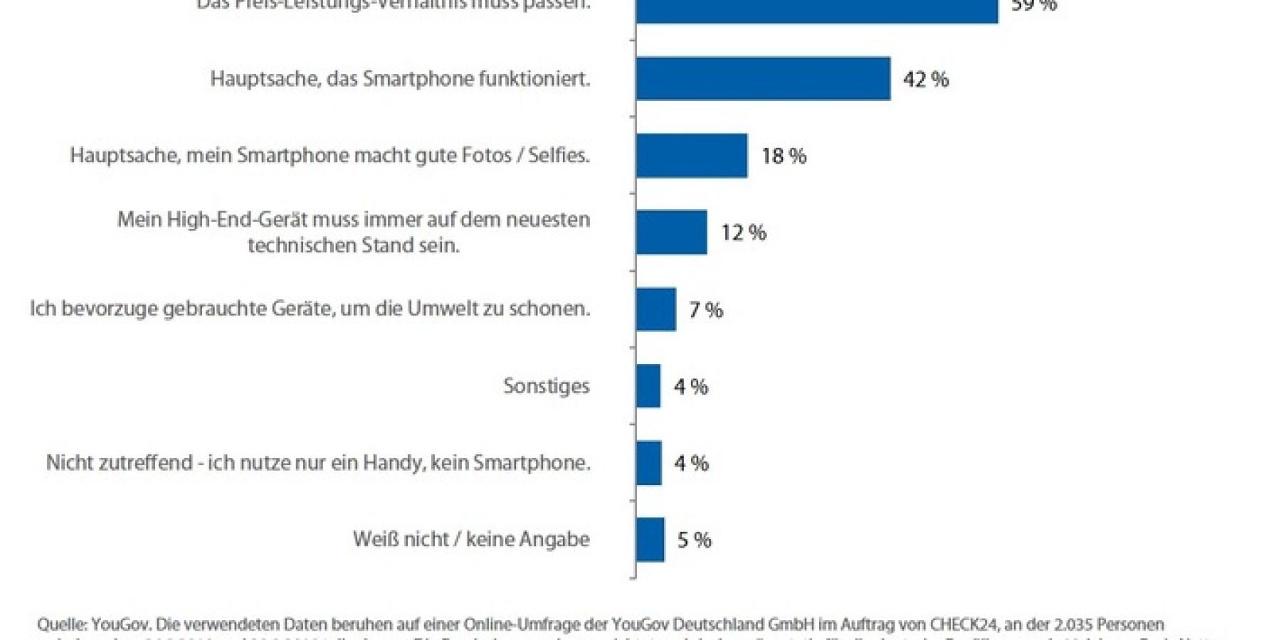 YouGov-Umfrage: Preis-Leistungs-Verhältnis bei Smartphones