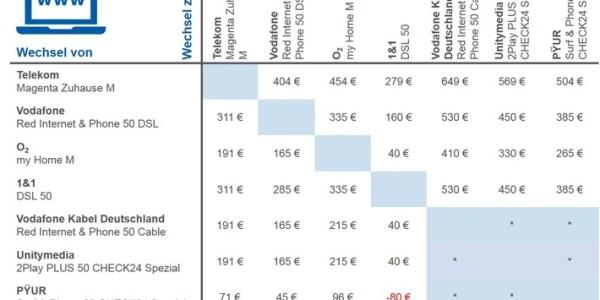 Treue lohnt sich nicht: Wechsel des Internetanbieters spart bis zu 649 Euro