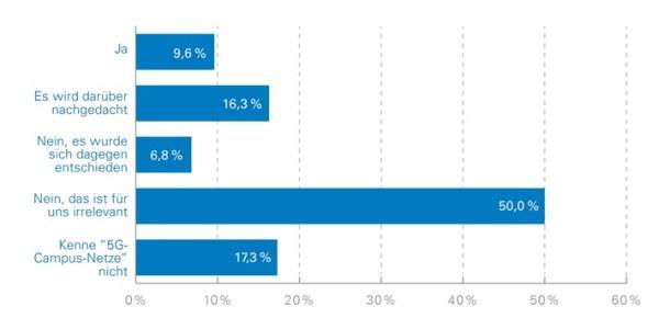Chancen und Nutzen von 5G-Campus-Netzen in vielen Firmen unbekannt