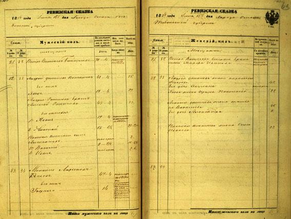 Ревизская сказка Пермской губернии Красноуфимского округа, Кленовской волости 1850 года