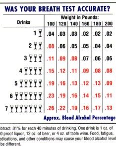 Kenneth foote flordia dui chart also alcohol in the body rh klfoote