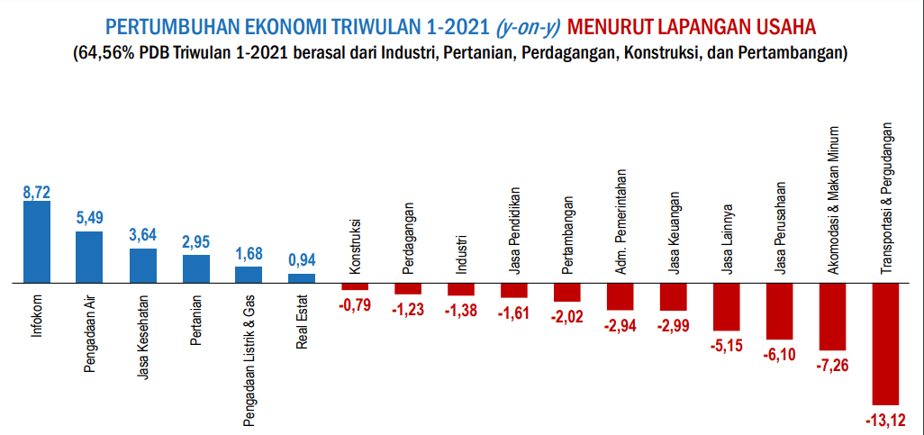 Pertumbuhan Ekonomi Triwulan 1-2021 Menurut Lapangan Usaha