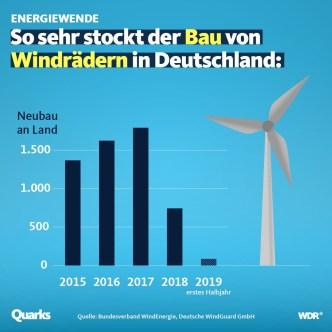 Quelle: Facebook, WDR Quarks