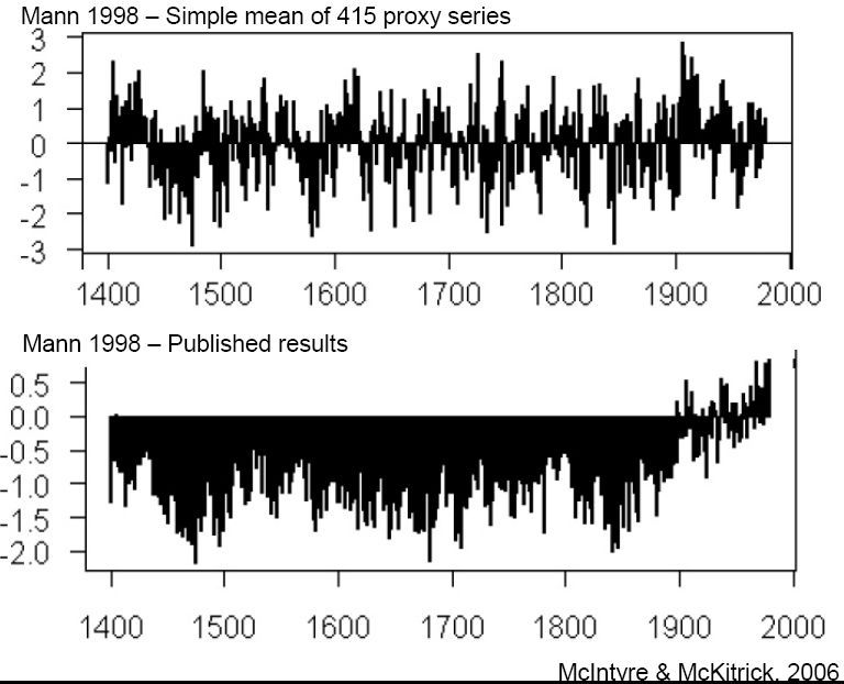 When the IPCC 'disappeared' the Medieval Warm Period