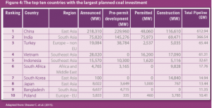 coalinvestment